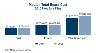 150428_blog_median board cost