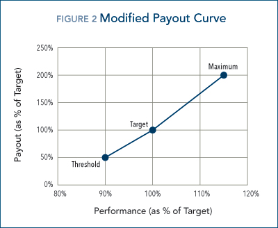 150504_payout_curve_modified