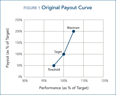 150504_payout_curve_original
