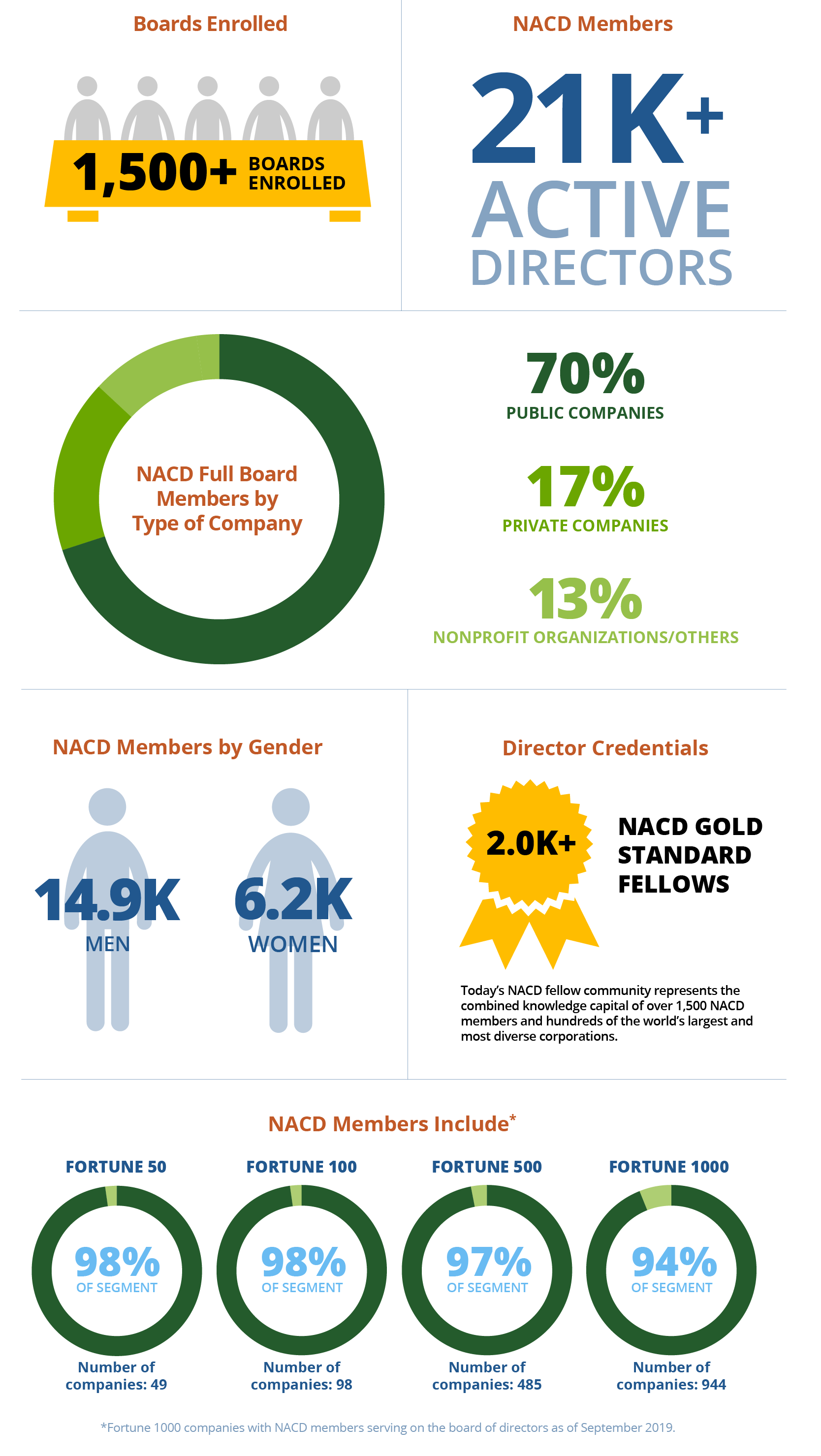 NACD Membership Demographic Image