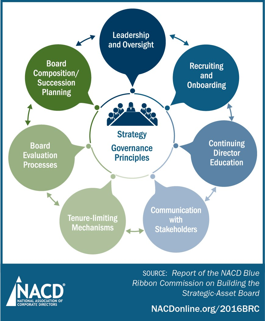 Nacd issues guidance for corporate directors on building the 2016 blue ribbon commission report pooptronica Choice Image